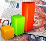 malaysia economic development