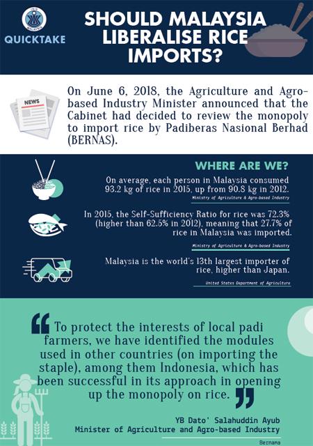 Should Malaysia liberalise its rice imports?