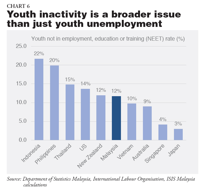 Youth Unemployment In Malaysia The Region Isis